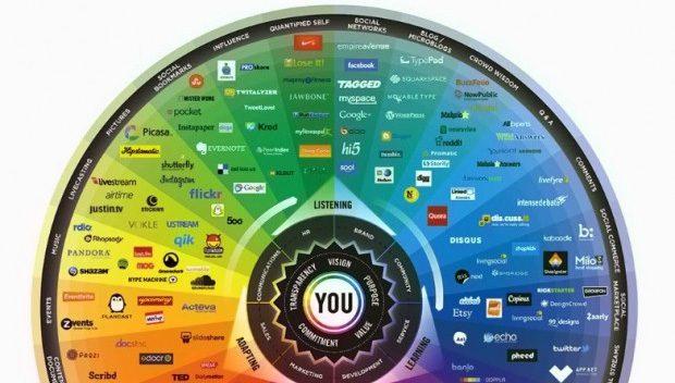 Azienda che vai, social media che trovi