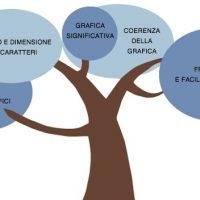 Corso e-learning: 5 consigli per una grafica di qualità
